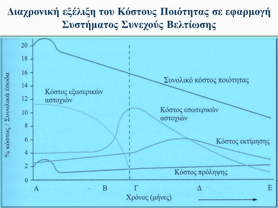 Διαχρονική εξέλιξη του Κόστους Ποιότητας σε εφαρμογή Συστήματος Συνεχούς Βελτίωσης