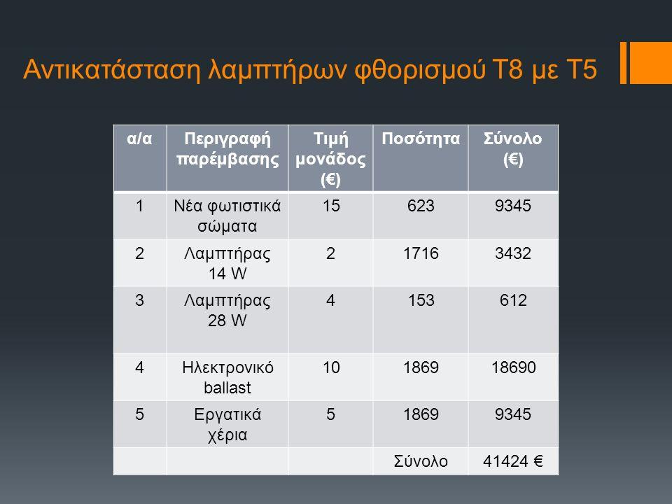 Αντικατάσταση λαμπτήρων φθορισμού Τ8 με Τ5 α/αΠεριγραφή παρέμβασης Τιμή μονάδος (€) ΠοσότηταΣύνολο (€) 1Νέα φωτιστικά σώματα 156239345 2Λαμπτήρας 14 W 217163432 3Λαμπτήρας 28 W 4153612 4Ηλεκτρονικό ballast 10186918690 5Εργατικά χέρια 518699345 Σύνολο41424 €