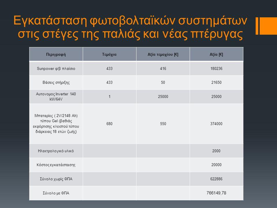 Εγκατάσταση φωτοβολταϊκών συστημάτων στις στέγες της παλιάς και νέας πτέρυγας ΠεριγραφήΤεμάχιαΑξία τεμαχίου [€]Αξία [€] Sunpower φ/β πλαίσιο433416180236 Βάσεις στήριξης4335021650 Αυτονομος Inverter 140 kW/64V 125000 Μπαταρίες ( 2V/2148 Ah) τύπου Gel (βαθιάς εκφόρτισης κλειστού τύπου διάρκειας 18 ετών ζωής) 680550374000 Ηλεκτρολογικό υλικό2000 Κόστος εγκατάστασης 20000 Σύνολο χωρίς ΦΠΑ622886 Σύνολο με ΦΠΑ 766149,78