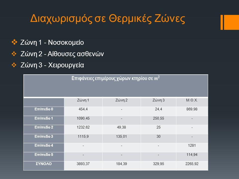 Διαχωρισμός σε Θερμικές Ζώνες  Ζώνη 1 - Νοσοκομείο  Ζώνη 2 - Αίθουσες ασθενών  Ζώνη 3 - Χειρουργεία Ζώνη 1Ζώνη 2Ζώνη 3Μ.Θ.Χ.