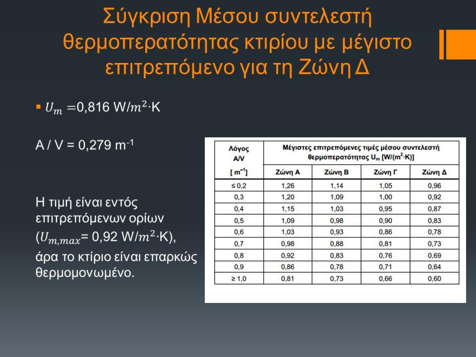 Σύγκριση Μέσου συντελεστή θερμοπερατότητας κτιρίου με μέγιστο επιτρεπόμενο για τη Ζώνη Δ 