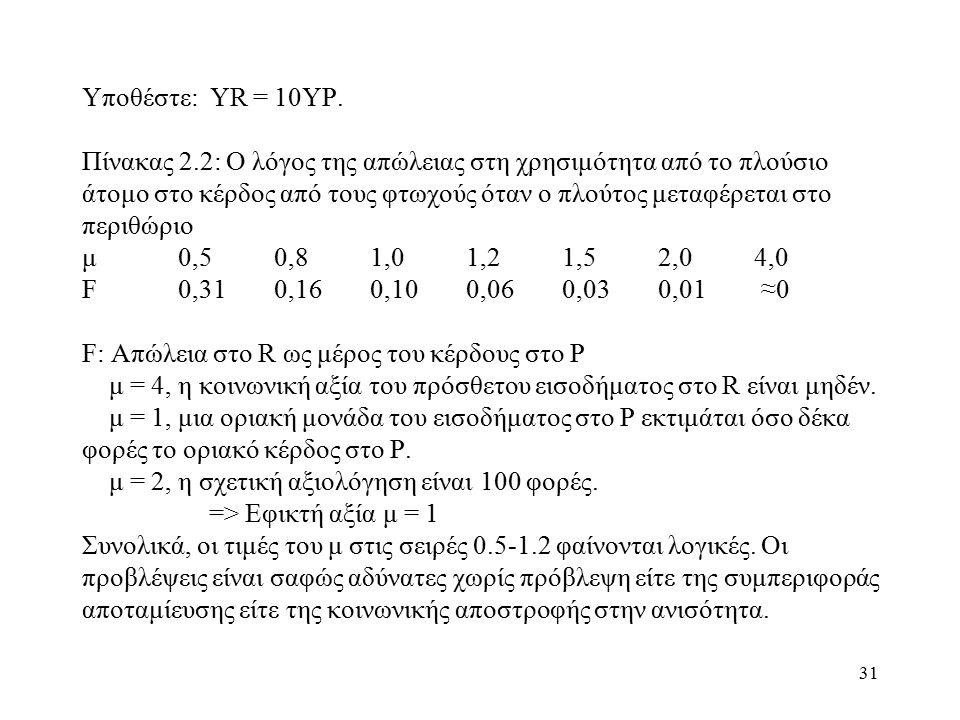 31 Υποθέστε: YR = 10YP. Πίνακας 2.2: Ο λόγος της απώλειας στη χρησιμότητα από το πλούσιο άτομο στο κέρδος από τους φτωχούς όταν ο πλούτος μεταφέρεται