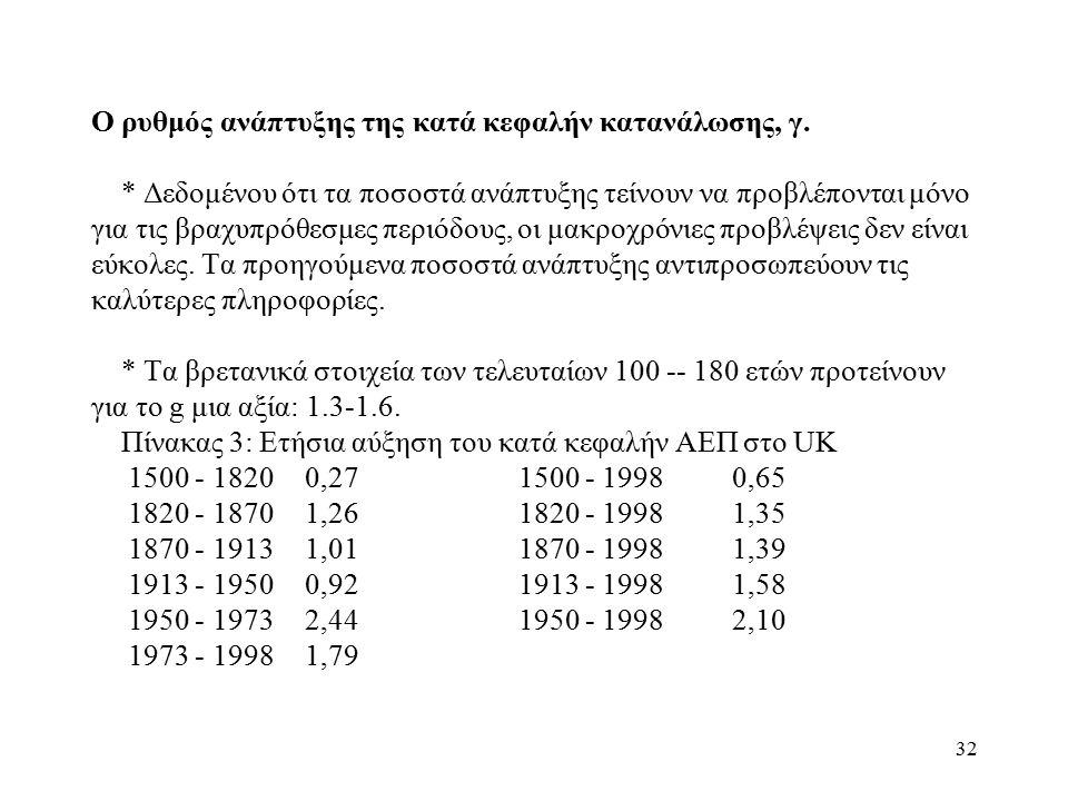 32 Ο ρυθμός ανάπτυξης της κατά κεφαλήν κατανάλωσης, γ.