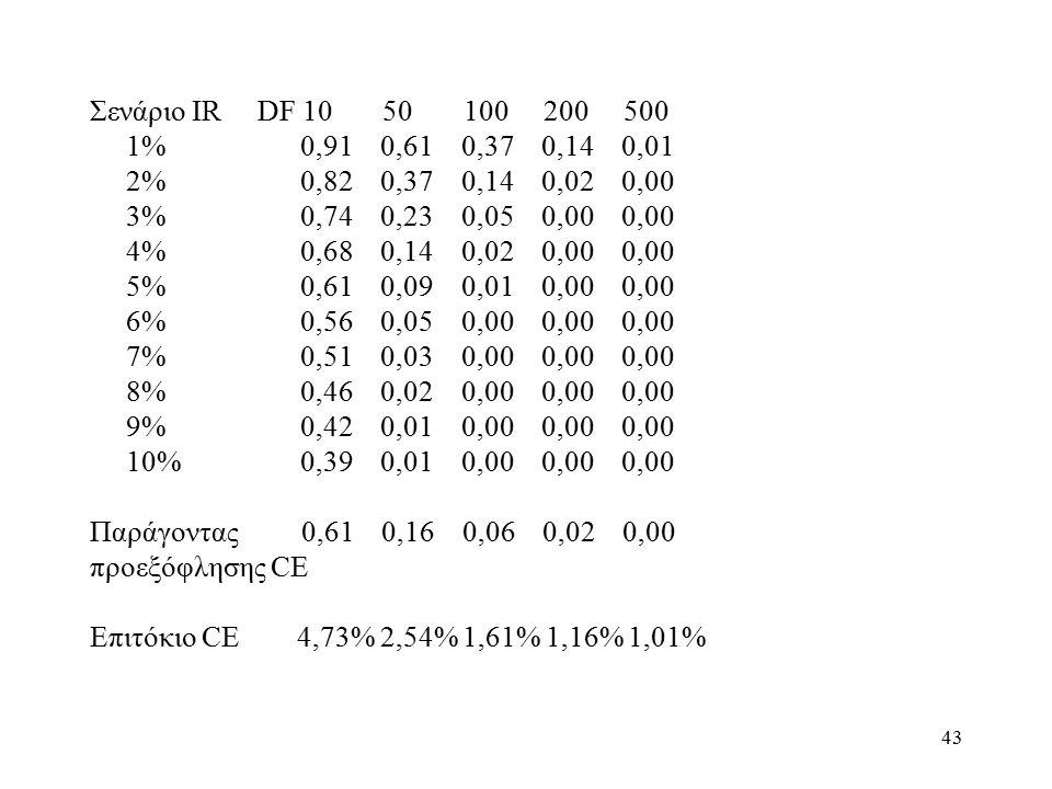 43 Σενάριο IR DF 10 50 100 200 500 1% 0,91 0,61 0,37 0,14 0,01 2% 0,82 0,37 0,14 0,02 0,00 3% 0,74 0,23 0,05 0,00 0,00 4% 0,68 0,14 0,02 0,00 0,00 5% 0,61 0,09 0,01 0,00 0,00 6% 0,56 0,05 0,00 0,00 0,00 7% 0,51 0,03 0,00 0,00 0,00 8% 0,46 0,02 0,00 0,00 0,00 9% 0,42 0,01 0,00 0,00 0,00 10% 0,39 0,01 0,00 0,00 0,00 Παράγοντας 0,61 0,16 0,06 0,02 0,00 προεξόφλησης CE Επιτόκιο CE 4,73% 2,54% 1,61% 1,16% 1,01%