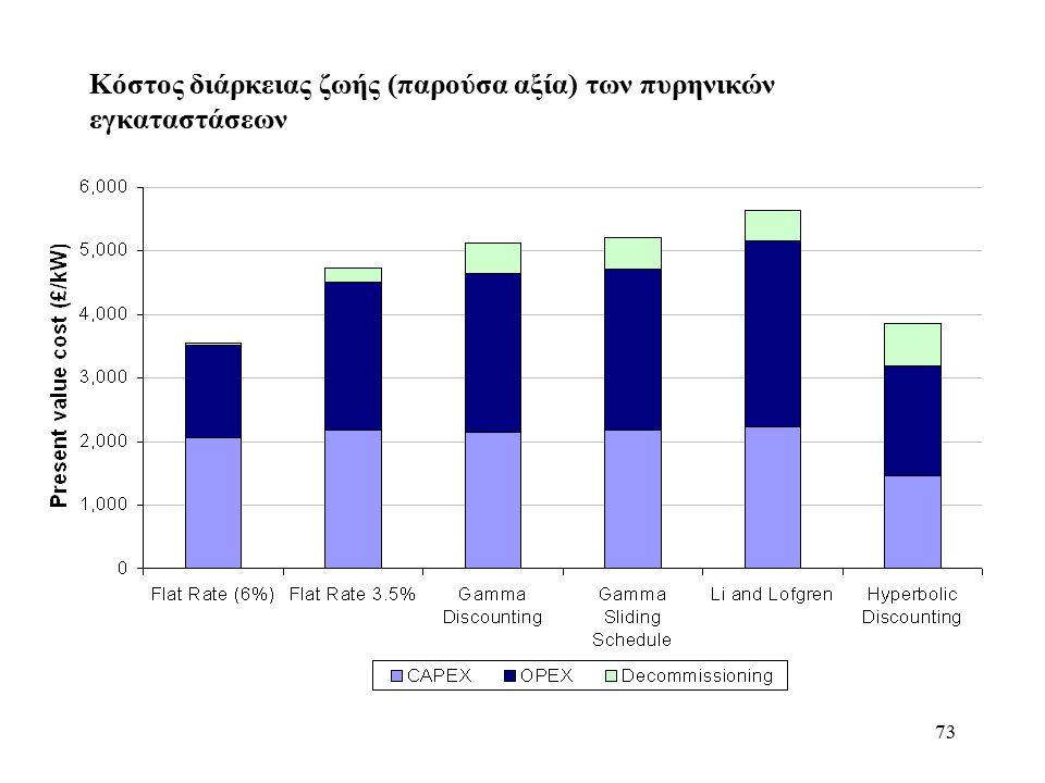 73 Κόστος διάρκειας ζωής (παρούσα αξία) των πυρηνικών εγκαταστάσεων