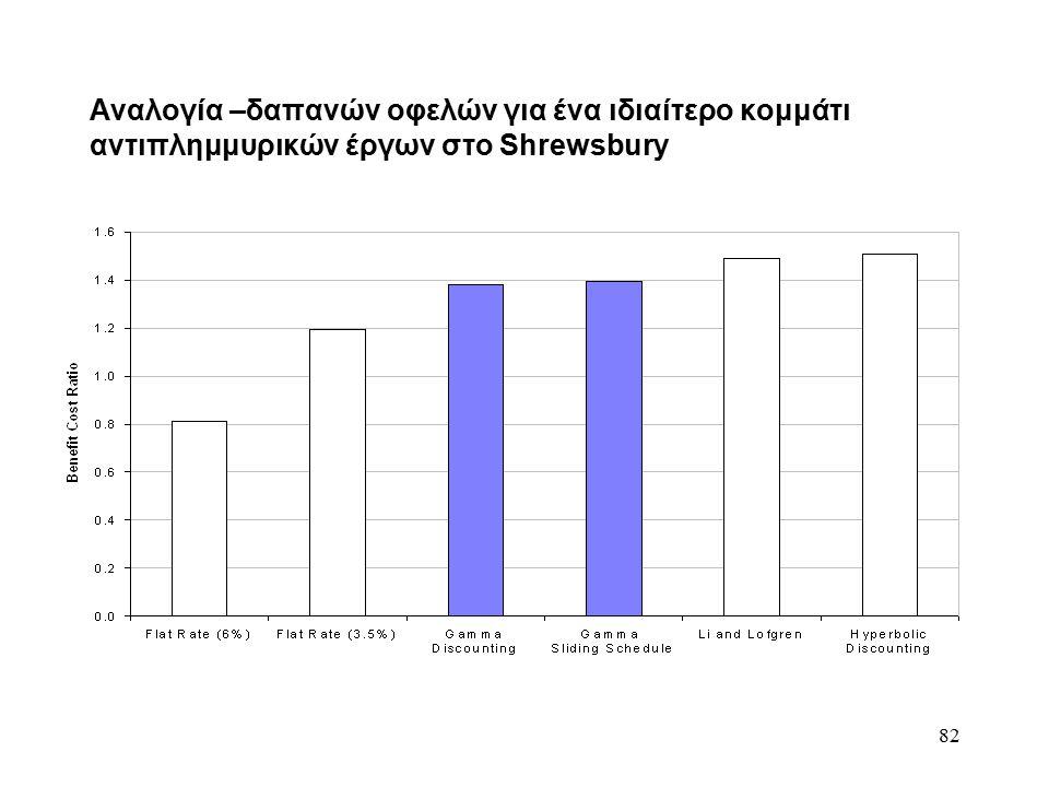 82 Αναλογία –δαπανών οφελών για ένα ιδιαίτερο κομμάτι αντιπλημμυρικών έργων στο Shrewsbury