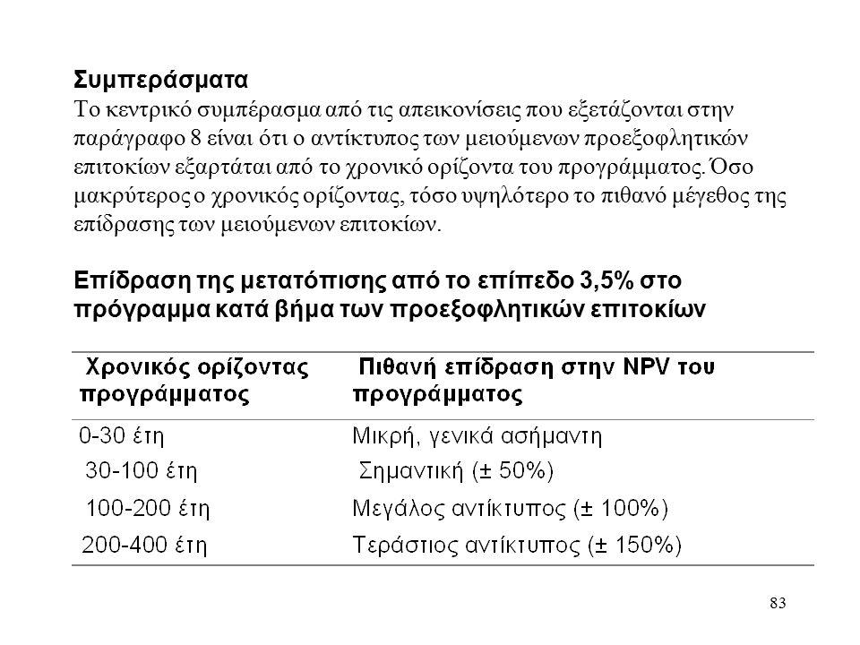 83 Συμπεράσματα Το κεντρικό συμπέρασμα από τις απεικονίσεις που εξετάζονται στην παράγραφο 8 είναι ότι ο αντίκτυπος των μειούμενων προεξοφλητικών επιτοκίων εξαρτάται από το χρονικό ορίζοντα του προγράμματος.