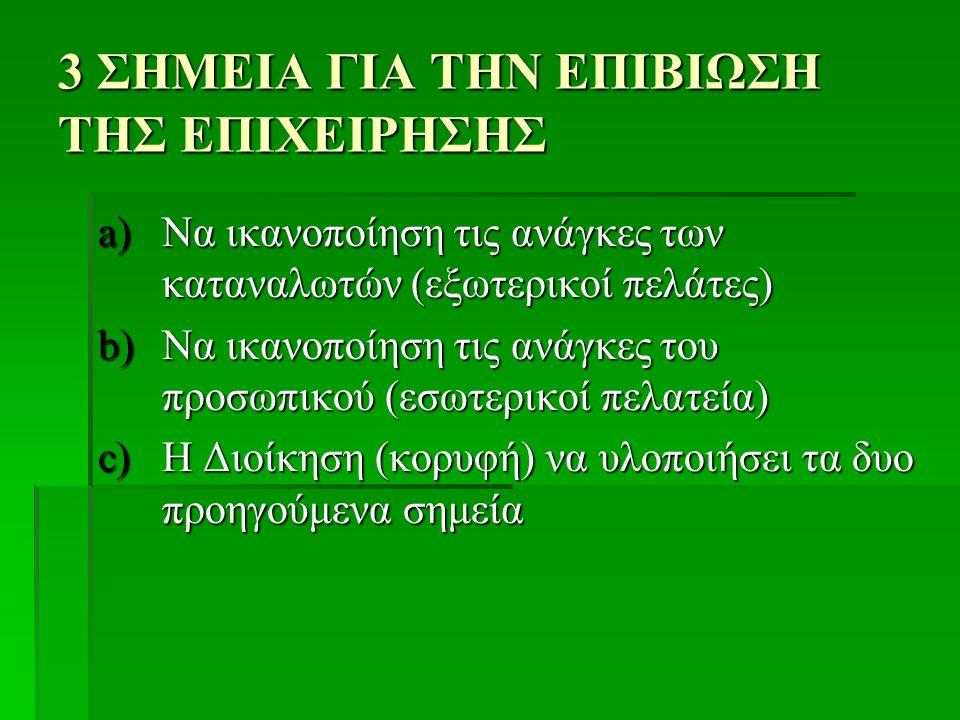 3 ΣΗΜΕΙΑ ΓΙΑ ΤΗΝ ΕΠΙΒΙΩΣΗ ΤΗΣ ΕΠΙΧΕΙΡΗΣΗΣ a)Να ικανοποίηση τις ανάγκες των καταναλωτών (εξωτερικοί πελάτες) b)Να ικανοποίηση τις ανάγκες του προσωπικού (εσωτερικοί πελατεία) c)Η Διοίκηση (κορυφή) να υλοποιήσει τα δυο προηγούμενα σημεία