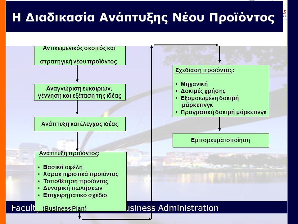 Faculty of Economics and Business Administration Η Διαδικασία Ανάπτυξης Νέου Προϊόντος.