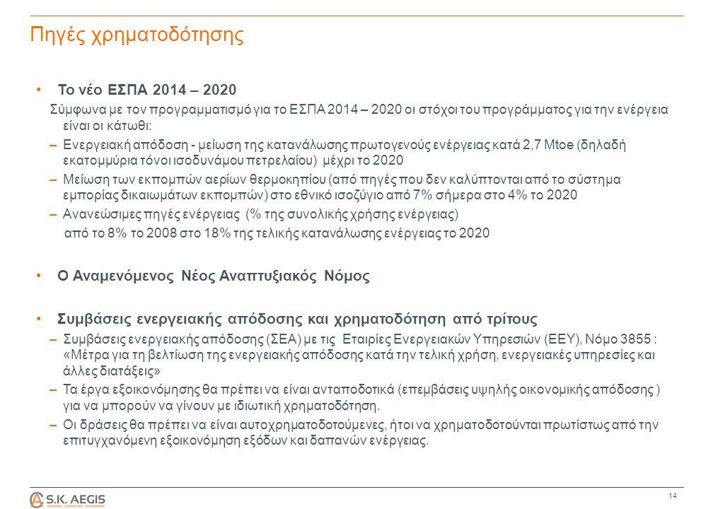 Πηγές χρηματοδότησης 14 Το νέο ΕΣΠΑ 2014 – 2020 Σύμφωνα με τον προγραμματισμό για το ΕΣΠΑ 2014 – 2020 οι στόχοι του προγράμματος για την ενέργεια είναι οι κάτωθι: –Ενεργειακή απόδοση - µείωση της κατανάλωσης πρωτογενούς ενέργειας κατά 2,7 Mtoe (δηλαδή εκατομμύρια τόνοι ισοδυνάμου πετρελαίου) μέχρι το 2020 –Μείωση των εκπομπών αερίων θερµοκηπίου (από πηγές που δεν καλύπτονται από το σύστηµα εµπορίας δικαιωµάτων εκποµπών) στο εθνικό ισοζύγιο από 7% σήμερα στο 4% το 2020 –Ανανεώσιµες πηγές ενέργειας (% της συνολικής χρήσης ενέργειας) από το 8% το 2008 στο 18% της τελικής κατανάλωσης ενέργειας το 2020 Ο Αναμενόμενος Νέος Αναπτυξιακός Νόμος Συμβάσεις ενεργειακής απόδοσης και χρηματοδότηση από τρίτους –Συμβάσεις ενεργειακής απόδοσης (ΣΕΑ) με τις Εταιρίες Ενεργειακών Υπηρεσιών (ΕΕΥ), Νόμο 3855 : «Μέτρα για τη βελτίωση της ενεργειακής απόδοσης κατά την τελική χρήση, ενεργειακές υπηρεσίες και άλλες διατάξεις» –Τα έργα εξοικονόμησης θα πρέπει να είναι ανταποδοτικά (επεμβάσεις υψηλής οικονομικής απόδοσης ) για να μπορούν να γίνουν με ιδιωτική χρηματοδότηση.
