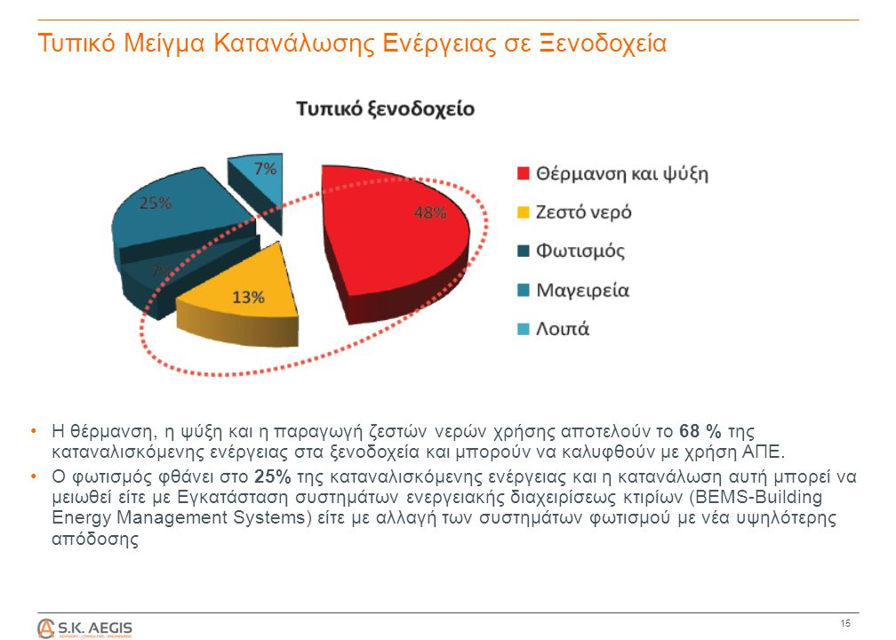 Τυπικό Μείγμα Κατανάλωσης Ενέργειας σε Ξενοδοχεία Η θέρμανση, η ψύξη και η παραγωγή ζεστών νερών χρήσης αποτελούν το 68 % της καταναλισκόμενης ενέργειας στα ξενοδοχεία και μπορούν να καλυφθούν με χρήση ΑΠΕ.
