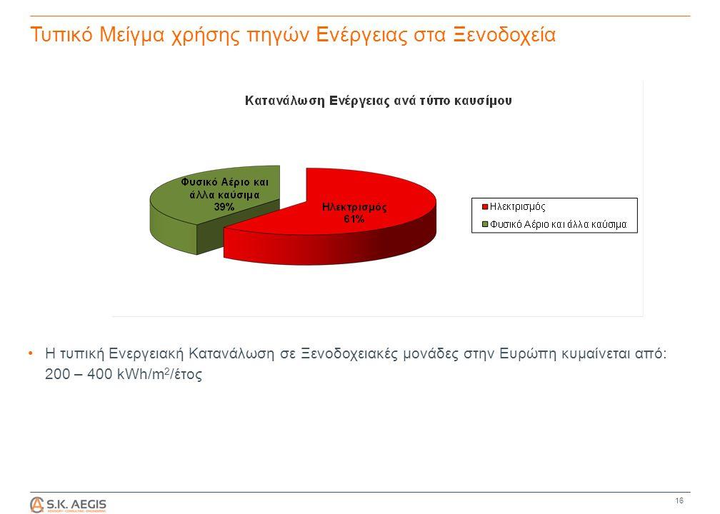 Τυπικό Μείγμα χρήσης πηγών Ενέργειας στα Ξενοδοχεία Η τυπική Ενεργειακή Κατανάλωση σε Ξενοδοχειακές μονάδες στην Ευρώπη κυμαίνεται από: 200 – 400 kWh/m 2 /έτος 16