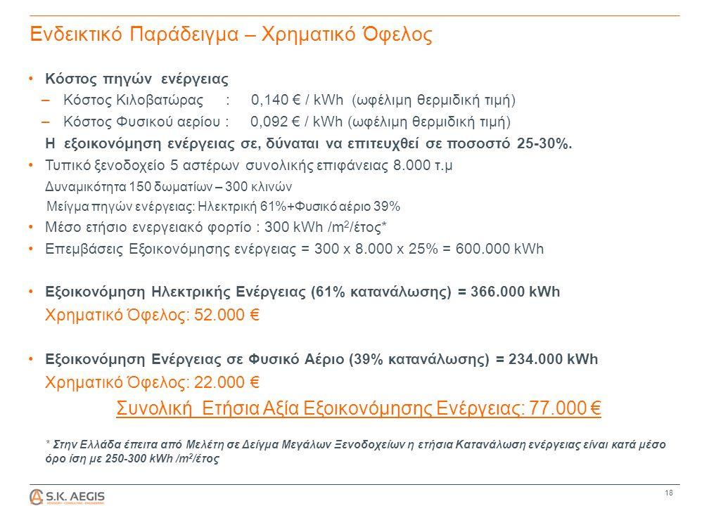 Ενδεικτικό Παράδειγμα – Χρηματικό Όφελος Κόστος πηγών ενέργειας – Κόστος Κιλοβατώρας : 0,140 € / kWh (ωφέλιμη θερμιδική τιμή) – Κόστος Φυσικού αερίου : 0,092 € / kWh (ωφέλιμη θερμιδική τιμή) Η εξοικονόμηση ενέργειας σε, δύναται να επιτευχθεί σε ποσοστό 25-30%.