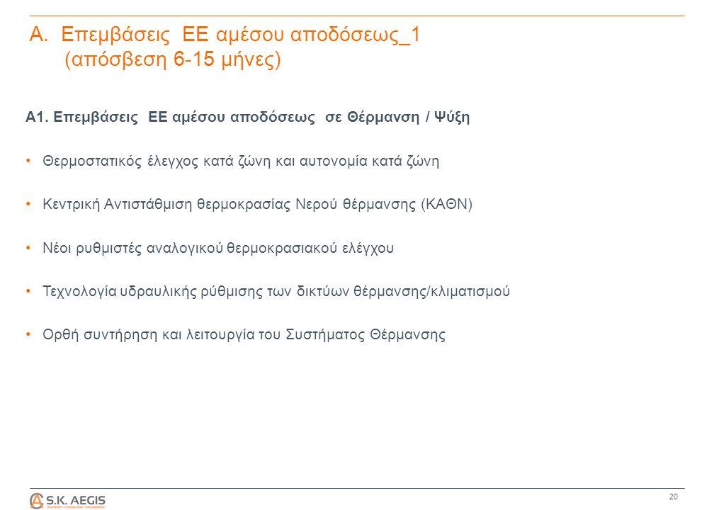 Α. Επεμβάσεις ΕΕ αμέσου αποδόσεως_1 (απόσβεση 6-15 μήνες) Α1.