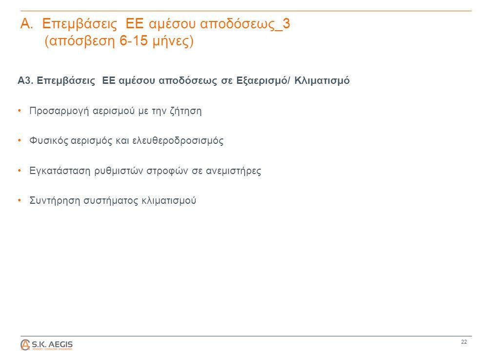 Α. Επεμβάσεις ΕΕ αμέσου αποδόσεως_3 (απόσβεση 6-15 μήνες) Α3.