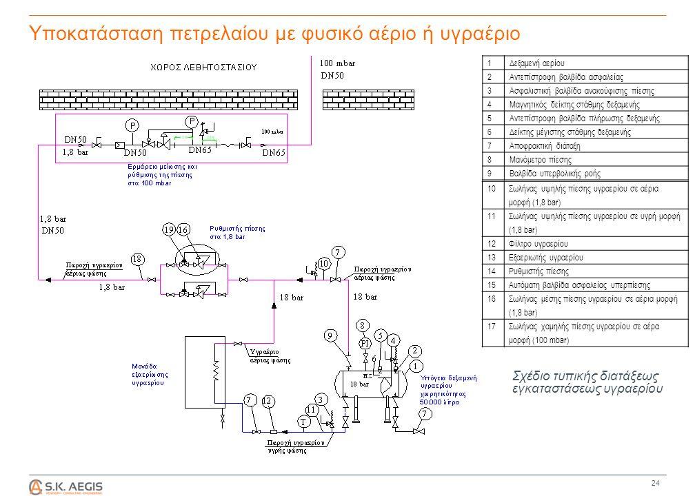 Υποκατάσταση πετρελαίου με φυσικό αέριο ή υγραέριο 24 1Δεξαμενή αερίου 2Αντεπίστροφη βαλβίδα ασφαλείας 3Ασφαλιστική βαλβίδα ανακούφισης πίεσης 4Μαγνητικός δείκτης στάθμης δεξαμενής 5Αντεπίστροφη βαλβίδα πλήρωσης δεξαμενής 6Δείκτης μέγιστης στάθμης δεξαμενής 7Αποφρακτική διάταξη 8Μανόμετρο πίεσης 9Βαλβίδα υπερβολικής ροής 10 Σωλήνας υψηλής πίεσης υγραερίου σε αέρια μορφή (1,8 bar) 11 Σωλήνας υψηλής πίεσης υγραερίου σε υγρή μορφή (1,8 bar) 12Φίλτρο υγραερίου 13Εξαεριωτής υγραερίου 14Ρυθμιστής πίεσης 15Αυτόματη βαλβίδα ασφαλείας υπερπίεσης 16 Σωλήνας μέσης πίεσης υγραερίου σε αέρια μορφή (1,8 bar) 1717Σωλήνας χαμηλής πίεσης υγραερίου σε αέρα μορφή (100 mbar) Σχέδιο τυπικής διατάξεως εγκαταστάσεως υγραερίου