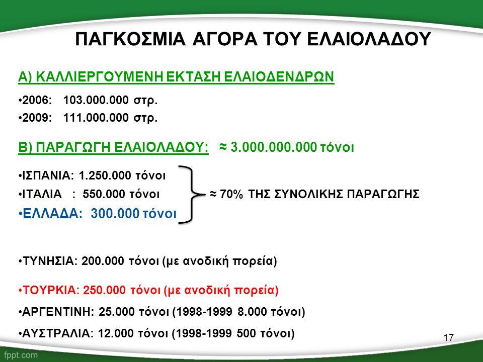 17 ΠΑΓΚΟΣΜΙΑ ΑΓΟΡΑ ΤΟΥ ΕΛΑΙΟΛΑΔΟΥ Α) ΚΑΛΛΙΕΡΓΟΥΜΕΝΗ ΕΚΤΑΣΗ ΕΛΑΙΟΔΕΝΔΡΩΝ 2006: 103.000.000 στρ. 2009: 111.000.000 στρ. Β) ΠΑΡΑΓΩΓΗ ΕΛΑΙΟΛΑΔΟΥ: ≈ 3.000.