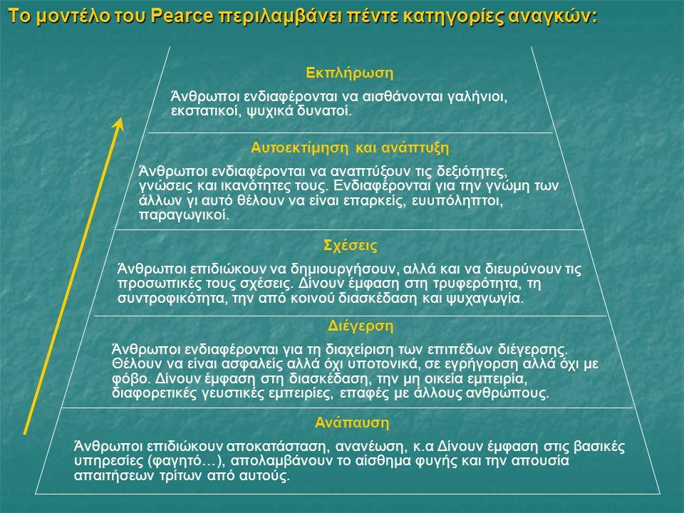 Το μοντέλο του Pearce περιλαμβάνει πέντε κατηγορίες αναγκών: Ανάπαυση Άνθρωποι επιδιώκουν αποκατάσταση, ανανέωση, κ.α Δίνουν έμφαση στις βασικές υπηρεσίες (φαγητό…), απολαμβάνουν το αίσθημα φυγής και την απουσία απαιτήσεων τρίτων από αυτούς.