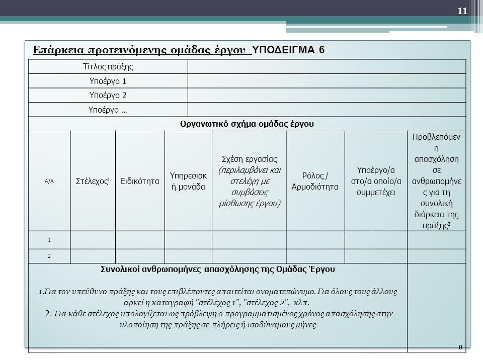 Επάρκεια προτεινόμενης ομάδας έργου ΥΠΟΔΕΙΓΜΑ 6 Τίτλος πράξης Υποέργο 1 Υποέργο 2 Υποέργο … Οργανωτικό σχήμα ομάδας έργου Α/Α Στέλεχος ¹ Ειδικότητα Υπηρεσιακ ή μονάδα Σχέση εργασίας (περιλαμβάνει και στελέχη με συμβάσεις μίσθωσης έργου) Ρόλος / Αρμοδιότητα Υποέργο/α στο/α οποίο/α συμμετέχει Προβλεπόμεν η απασχόληση σε ανθρωπομήνε ς για τη συνολική διάρκεια της πράξης ² 1 2 Συνολικοί ανθρωπομήνες απασχόλησης της Ομάδας Έργου 1.Για τον υπεύθυνο πράξης και τους επιβλέποντες απαιτείται ονοματεπώνυμο.
