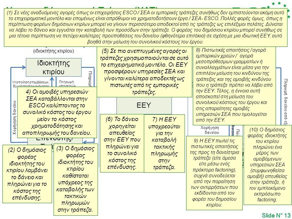 Χρηματοδότηση από Τρίτους (ΧΑΤ) Slide N° 13 Πίστωση στην ΕΕΥ Πίστωση στον πελάτη (ιδιοκτήτης κτιρίου) Ιδιοκτήτης κτιρίου ΕΕΥ Επενδυτής/ Τράπεζα Υλοποί