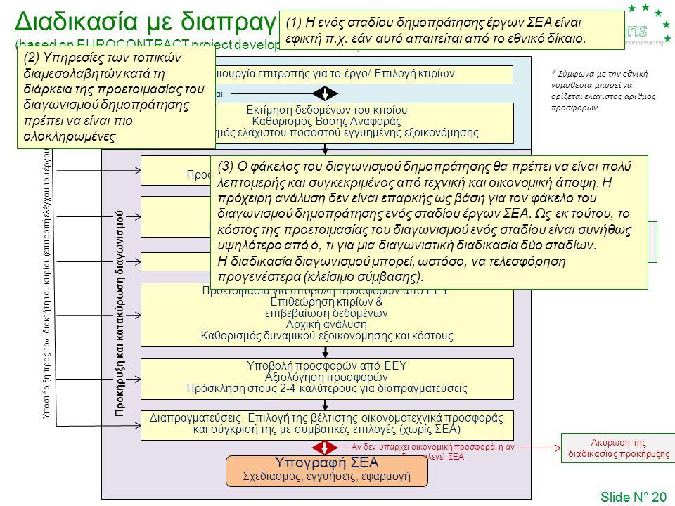 Αν δεν υπάρχει οικονομική προσφορά, ή αν δεν επιλεγεί ΣΕΑ Αν δεν υπάρχει κατάλληλος υποψήφιος Διαδικασία με διαπραγμάτευση- Μία Φάση (based on EUROCONTRACT project development models) Slide N° 20 Εκτίμηση δεδομένων του κτιρίου Καθορισμός Βάσης Αναφοράς Καθορισμός ελάχιστου ποσοστού εγγυημένης εξοικονόμησης Σύνταξη τεύχους δημοπράτησης Προσαρμογή της πρότυπης ΣΕΑ στις ανάγκες του έργου Δημοσίευση προκήρυξης (contract notice) Εκδήλωση ενδιαφέροντος από ΕΕΥ Επιλογή 3-10 κατάλληλων αναδόχων (short list) Προετοιμασία για υποβολή προσφορών από ΕΕΥ: Επιθεώρηση κτιρίων & επιβεβαίωση δεδομένων Αρχική ανάλυση Καθορισμός δυναμικού εξοικονόμησης και κόστους Υποβολή προσφορών από ΕΕΥ Αξιολόγηση προσφορών Πρόσκληση στους 2-4 καλύτερους για διαπραγματεύσεις Διαπραγματεύσεις.