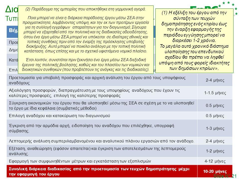 Διαδικασία προκήρυξης Τυπικό χρονοδιάγραμμα (διαδικασία δύο φάσεων– εμπειρία της ΚEA) Slide N° 21 Βήματα Διαδικασίας ΠροκήρυξηςΔιάρκεια (πηγή: KEA) Προετοιμασία τευχών δημοπράτησης1-3 μήνες Δημοσίευση προκήρυξης- Κατάθεση προσφορών και επιλογή αναδόχου1.5-2 μήνες Επιλογή προκριθέντων αναδόχων που περνούν στην Β΄Φάση του διαγωνισμού- Προετοιμασία για υποβολή προσφοράς και αρχική ανάλυση του έργου από τους υποψήφιους αναδόχους 2-4 μήνες Αξιολόγηση προσφορών, διαπραγμάτευση με τους υποψηφίους αναδόχους που έχουν τις καλύτερες προσφορές, επιλογή της καλύτερης προσφοράς 1-1.5 μήνες Σύγκριση οικονομικών του έργου που θα υλοποιηθεί μέσω της ΣΕΑ σε σχέση με το να υλοποιηθεί το έργο με ίδια κεφάλαια (συμβατικές μέθοδοι) 0.5 μήνες Επιλογή αναδόχου και κατακύρωση του διαγωνισμού0.5 μήνες Έγκριση από την αρμόδια αρχή, ειδοποίηση του αναδόχου που επιλέχθηκε, υπογραφή σύμβασης.