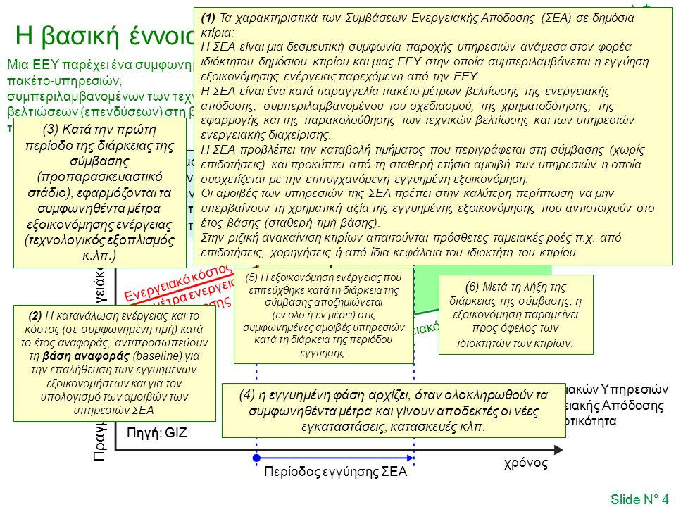 Slide N° 4 Πραγματικό ετήσιο ενεργειάκό κόστος Εφαρμογή των συμφωνηθέντων μέτρων ενεργειακής αποδοτικότητας βάσει της ΣΕΑ Περίοδος εγγύησης ΣΕΑ χρόνος