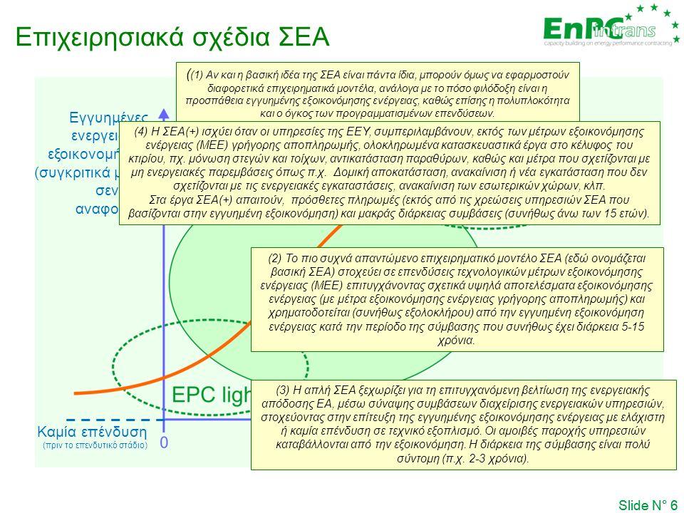 Slide N° 6 Επιχειρησιακά σχέδια ΣΕΑ Εγγυημένες ενεργειακές εξοικονομήσεις (συγκριτικά με το σενάριο αναφοράς) Προγραμματισμένες επενδύσεις Καμία επένδυση (πριν το επενδυτικό στάδιο) Slide N° 6 Planned investments  (2) Το πιο συχνά απαντώμενο επιχειρηματικό μοντέλο ΣΕΑ (εδώ ονομάζεται βασική ΣΕΑ) στοχεύει σε επενδύσεις τεχνολογικών μέτρων εξοικονόμησης ενέργειας (ΜΕΕ) επιτυγχάνοντας σχετικά υψηλά αποτελέσματα εξοικονόμησης ενέργειας (με μέτρα εξοικονόμησης ενέργειας γρήγορης αποπληρωμής) και χρηματοδοτείται (συνήθως εξολοκλήρου) από την εγγυημένη εξοικονόμηση ενέργειας κατά την περίοδο της σύμβασης που συνήθως έχει διάρκεια 5-15 χρόνια.