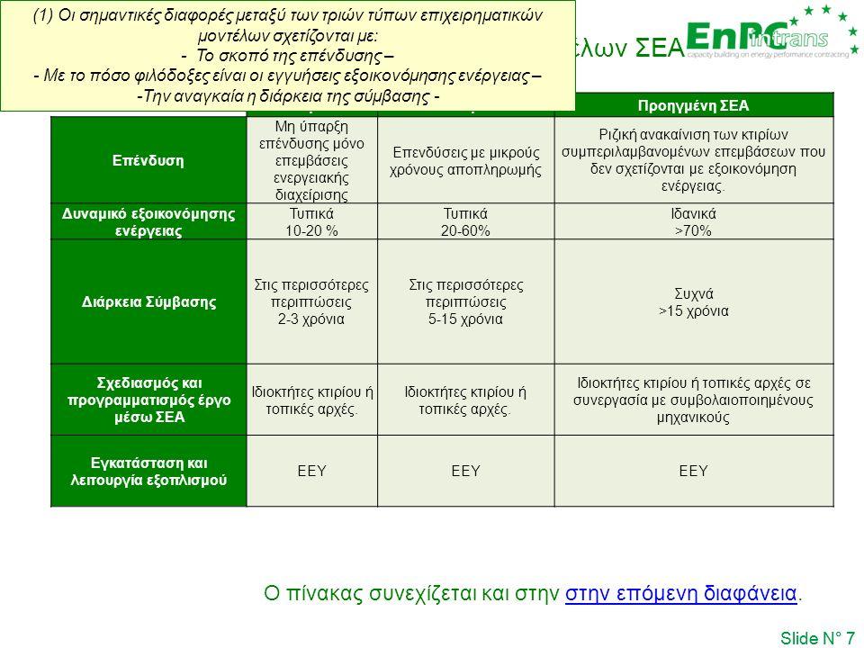 Slide N° 7 Ειδικά χαρακτηριστικά των επιχειρηματικών μοντέλων ΣΕΑ Απλή ΣΕΑΒασική ΣΕΑΠροηγμένη ΣΕΑ Επένδυση Μη ύπαρξη επένδυσης μόνο επεμβάσεις ενεργειακής διαχείρισης Επενδύσεις με μικρούς χρόνους αποπληρωμής Ριζική ανακαίνιση των κτιρίων συμπεριλαμβανομένων επεμβάσεων που δεν σχετίζονται με εξοικονόμηση ενέργειας.