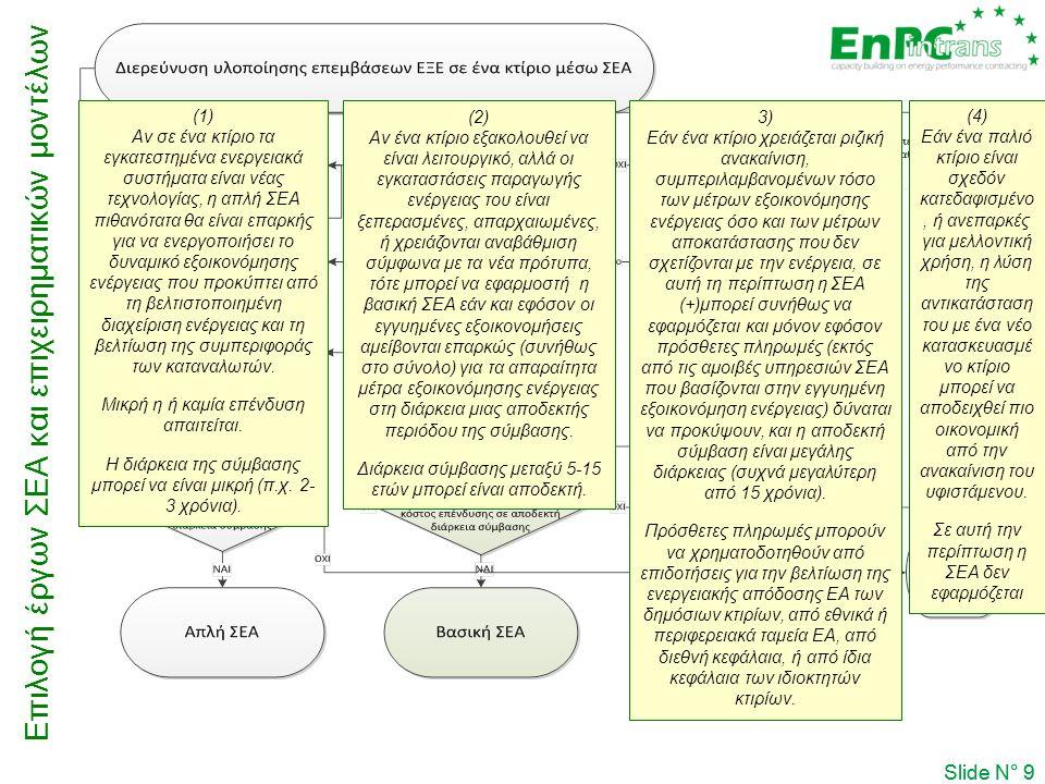 Επιλογή έργων ΣΕΑ και επιχειρηματικών μοντέλων Slide N° 9  (2) Αν ένα κτίριο εξακολουθεί να είναι λειτουργικό, αλλά οι εγκαταστάσεις παραγωγής ενέργε