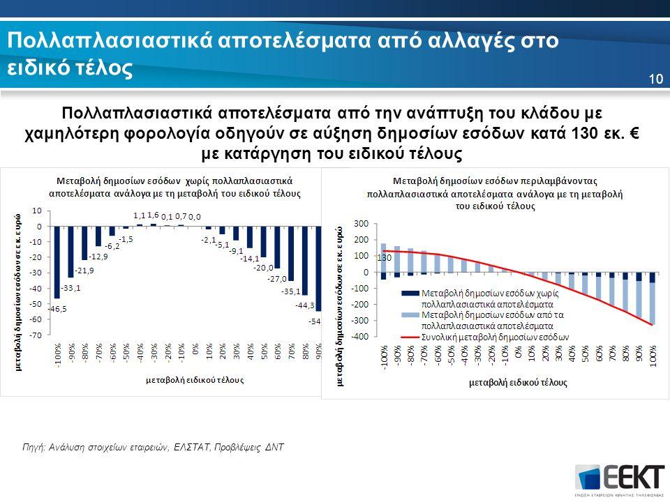 Πολλαπλασιαστικά αποτελέσματα από αλλαγές στο ειδικό τέλος Πολλαπλασιαστικά αποτελέσματα από την ανάπτυξη του κλάδου με χαμηλότερη φορολογία οδηγούν σε αύξηση δημοσίων εσόδων κατά 130 εκ.