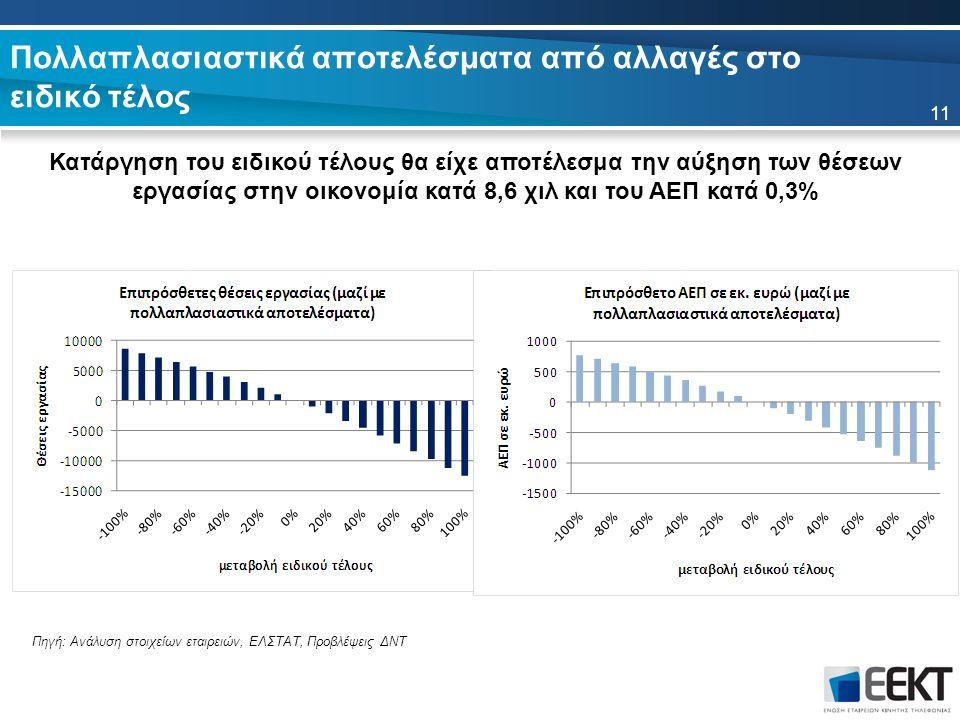 Πολλαπλασιαστικά αποτελέσματα από αλλαγές στο ειδικό τέλος Κατάργηση του ειδικού τέλους θα είχε αποτέλεσμα την αύξηση των θέσεων εργασίας στην οικονομία κατά 8,6 χιλ και του ΑΕΠ κατά 0,3% 11 Πηγή: Ανάλυση στοιχείων εταιρειών, ΕΛΣΤΑΤ, Προβλέψεις ΔΝΤ