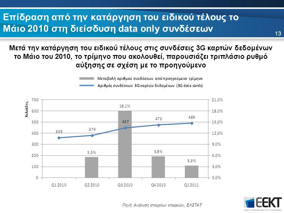 Επίδραση από την κατάργηση του ειδικού τέλους το Μάιο 2010 στη διείσδυση data only συνδέσεων Μετά την κατάργηση του ειδικού τέλους στις συνδέσεις 3G καρτών δεδομένων το Μάιο του 2010, το τρίμηνο που ακολουθεί, παρουσιάζει τριπλάσιο ρυθμό αύξησης σε σχέση με το προηγούμενο 13 Πηγή: Ανάλυση στοιχείων εταιρειών, ΕΛΣΤΑΤ