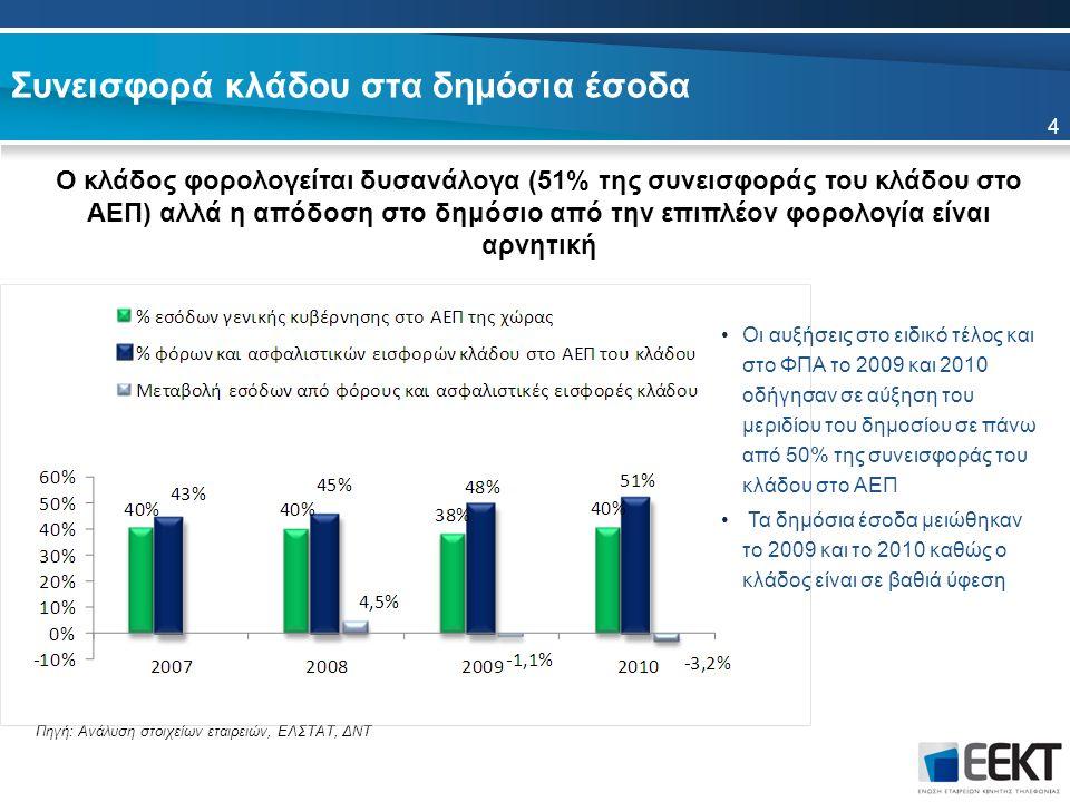 Συνεισφορά κλάδου στα δημόσια έσοδα Ο κλάδος φορολογείται δυσανάλογα (51% της συνεισφοράς του κλάδου στο ΑΕΠ) αλλά η απόδοση στο δημόσιο από την επιπλέον φορολογία είναι αρνητική 4 Πηγή: Ανάλυση στοιχείων εταιρειών, ΕΛΣΤΑΤ, ΔΝΤ Οι αυξήσεις στο ειδικό τέλος και στο ΦΠΑ το 2009 και 2010 οδήγησαν σε αύξηση του μεριδίου του δημοσίου σε πάνω από 50% της συνεισφοράς του κλάδου στο ΑΕΠ Τα δημόσια έσοδα μειώθηκαν το 2009 και το 2010 καθώς ο κλάδος είναι σε βαθιά ύφεση