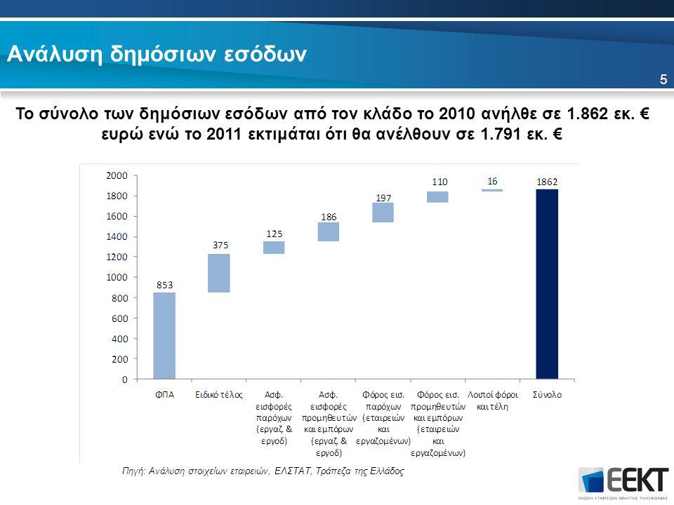 Ανάλυση δημόσιων εσόδων Το σύνολο των δημόσιων εσόδων από τον κλάδο το 2010 ανήλθε σε 1.862 εκ.