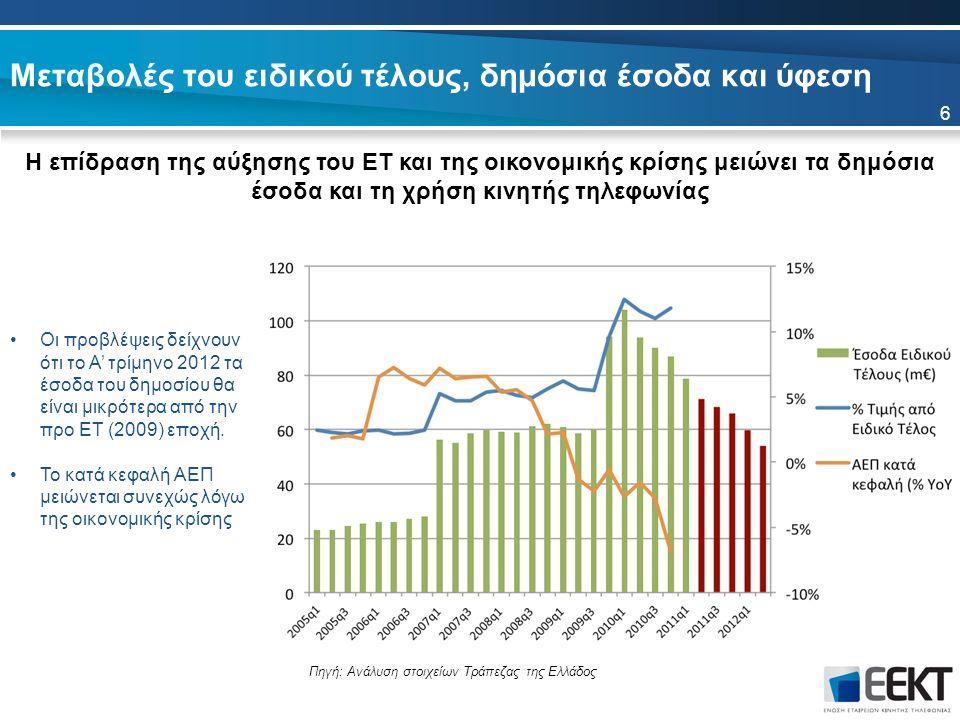 Μεταβολές του ειδικού τέλους, δημόσια έσοδα και ύφεση 6 Οι προβλέψεις δείχνουν ότι το Α' τρίμηνο 2012 τα έσοδα του δημοσίου θα είναι μικρότερα από την προ ΕΤ (2009) εποχή.
