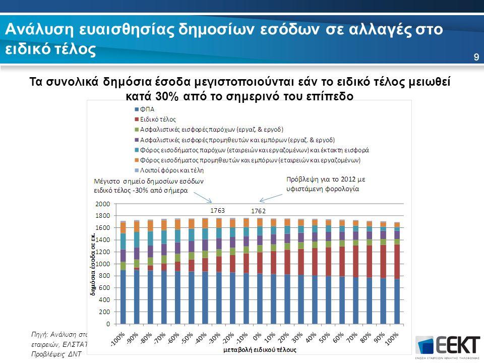 Ανάλυση ευαισθησίας δημοσίων εσόδων σε αλλαγές στο ειδικό τέλος 9 Πηγή: Ανάλυση στοιχείων εταιρειών, ΕΛΣΤΑΤ, Προβλέψεις ΔΝΤ Τα συνολικά δημόσια έσοδα μεγιστοποιούνται εάν το ειδικό τέλος μειωθεί κατά 30% από το σημερινό του επίπεδο