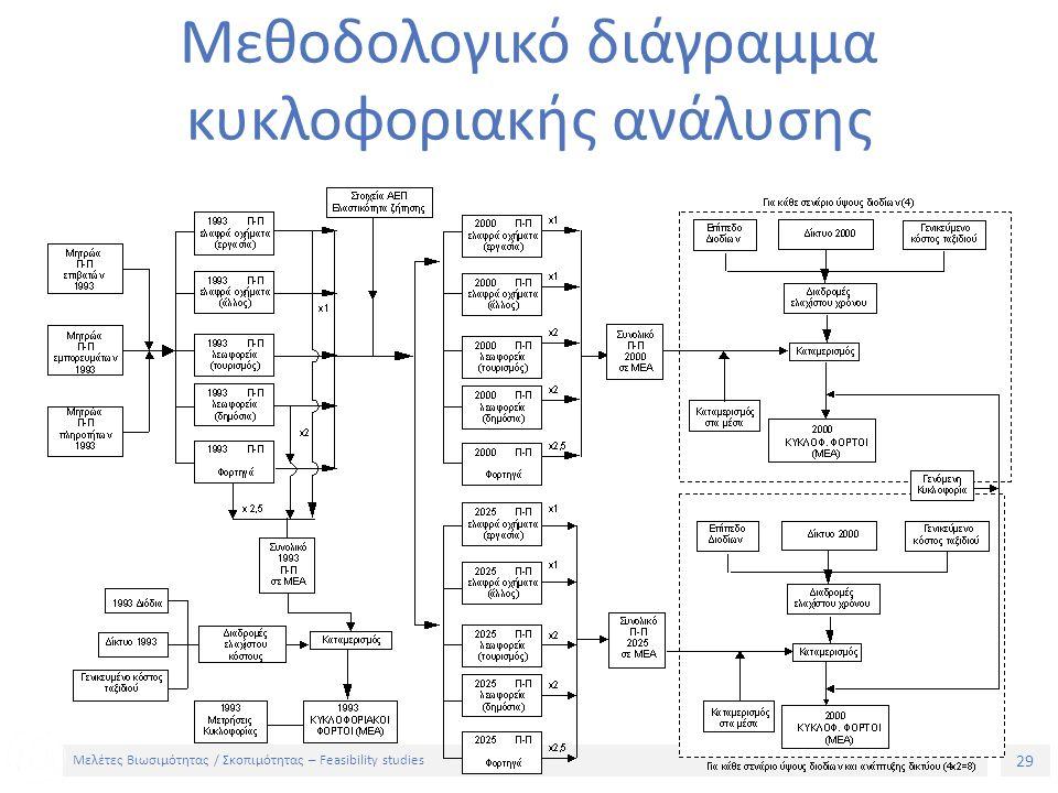 29 Μελέτες Βιωσιμότητας / Σκοπιμότητας – Feasibility studies Μεθοδολογικό διάγραμμα κυκλοφοριακής ανάλυσης