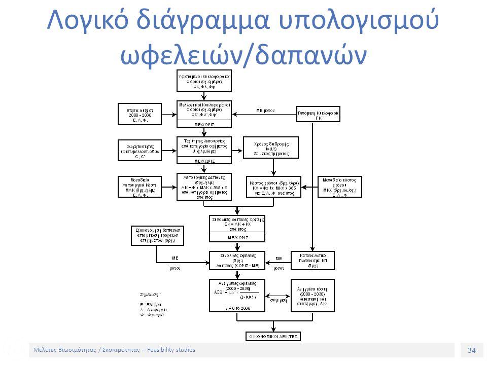34 Μελέτες Βιωσιμότητας / Σκοπιμότητας – Feasibility studies Λογικό διάγραμμα υπολογισμού ωφελειών/δαπανών