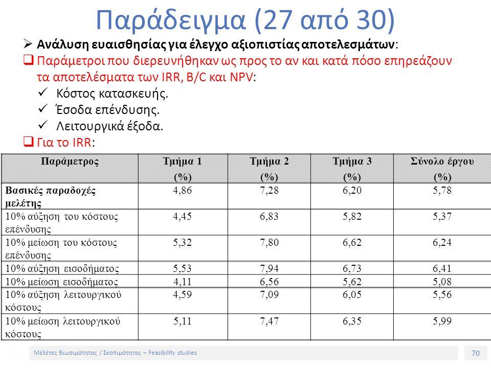 70 Μελέτες Βιωσιμότητας / Σκοπιμότητας – Feasibility studies Παράδειγμα (27 από 30)  Ανάλυση ευαισθησίας για έλεγχο αξιοπιστίας αποτελεσμάτων:  Παράμετροι που διερευνήθηκαν ως προς το αν και κατά πόσο επηρεάζουν τα αποτελέσματα των IRR, B/C και NPV: Κόστος κατασκευής.