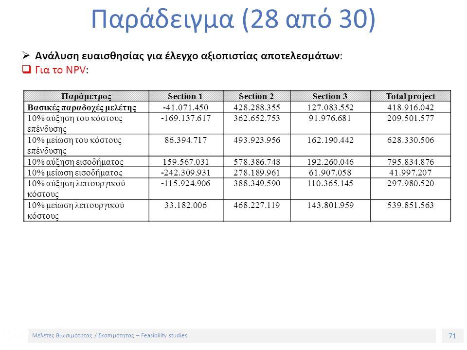 71 Μελέτες Βιωσιμότητας / Σκοπιμότητας – Feasibility studies Παράδειγμα (28 από 30)  Ανάλυση ευαισθησίας για έλεγχο αξιοπιστίας αποτελεσμάτων:  Για το NPV: ΠαράμετροςSection 1Section 2Section 3Total project Βασικές παραδοχές μελέτης-41.071.450428.288.355127.083.552418.916.042 10% αύξηση του κόστους επένδυσης -169.137.617362.652.75391.976.681209.501.577 10% μείωση του κόστους επένδυσης 86.394.717493.923.956162.190.442628.330.506 10% αύξηση εισοδήματος159.567.031578.386.748192.260.046795.834.876 10% μείωση εισοδήματος-242.309.931278.189.96161.907.05841.997.207 10% αύξηση λειτουργικού κόστους -115.924.906388.349.590110.365.145297.980.520 10% μείωση λειτουργικού κόστους 33.182.006468.227.119143.801.959539.851.563