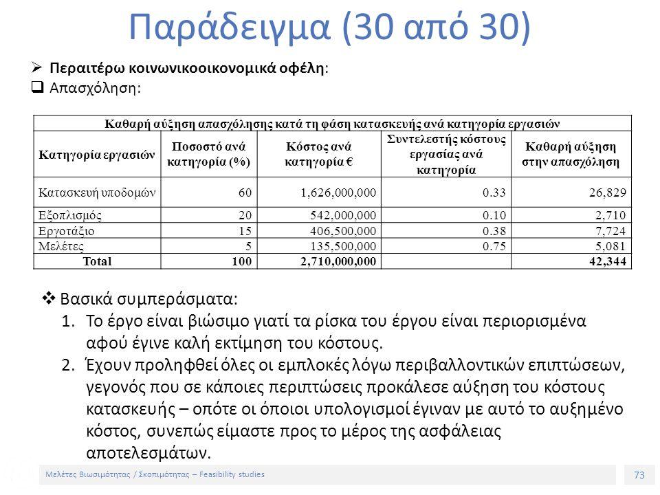 73 Μελέτες Βιωσιμότητας / Σκοπιμότητας – Feasibility studies Παράδειγμα (30 από 30)  Περαιτέρω κοινωνικοοικονομικά οφέλη:  Απασχόληση: Καθαρή αύξηση απασχόλησης κατά τη φάση κατασκευής ανά κατηγορία εργασιών Κατηγορία εργασιών Ποσοστό ανά κατηγορία (%) Κόστος ανά κατηγορία € Συντελεστής κόστους εργασίας ανά κατηγορία Καθαρή αύξηση στην απασχόληση Κατασκευή υποδομών601,626,000,0000.3326,829 Εξοπλισμός20542,000,0000.102,710 Εργοτάξιο15406,500,0000.387,724 Μελέτες5135,500,0000.755,081 Total1002,710,000,00042,344  Βασικά συμπεράσματα: 1.Το έργο είναι βιώσιμο γιατί τα ρίσκα του έργου είναι περιορισμένα αφού έγινε καλή εκτίμηση του κόστους.