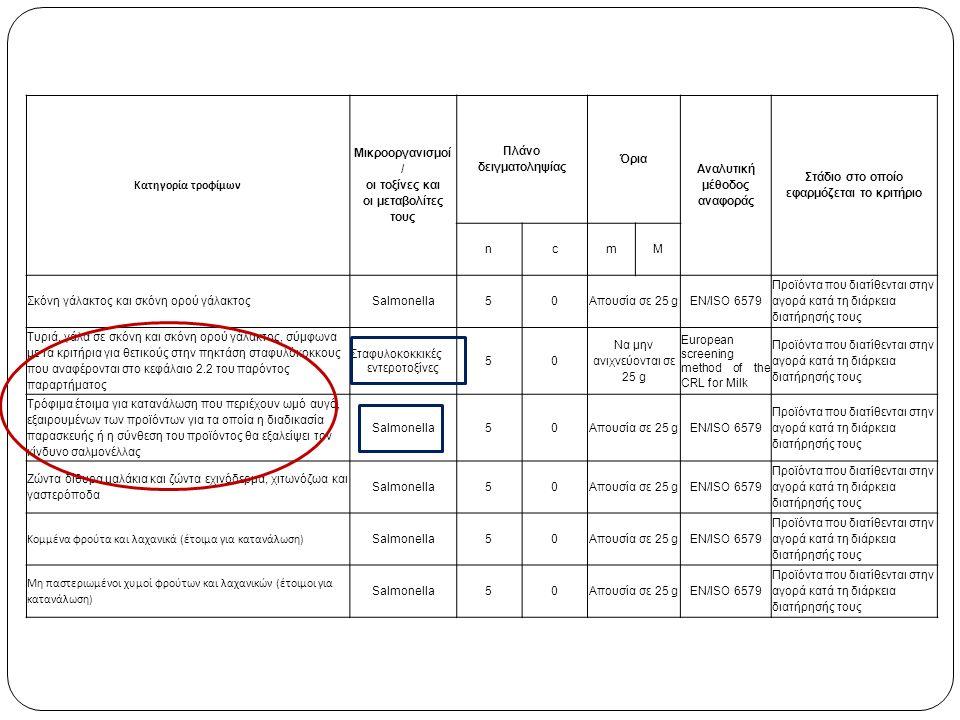Κατηγορία τροφίμων Μικροοργανισμοί / οι τοξίνες και οι μεταβολίτες τους Πλάνο δειγματοληψίας Όρια Αναλυτική μέθοδος αναφοράς Στάδιο στο οποίο εφαρμόζεται το κριτήριο ncmM Σκόνη γάλακτος και σκόνη ορού γάλακτοςSalmonella50Απουσία σε 25 gEN/ISO 6579 Προϊόντα που διατίθενται στην αγορά κατά τη διάρκεια διατήρησής τους Τυριά, γάλα σε σκόνη και σκόνη ορού γάλακτος, σύμφωνα με τα κριτήρια για θετικούς στην πηκτάση σταφυλόκοκκους που αναφέρονται στο κεφάλαιο 2.2 του παρόντος παραρτήματος Σταφυλοκοκκικές εντεροτοξίνες 50 Να μην ανιχνεύονται σε 25 g European screening method of the CRL for Milk Προϊόντα που διατίθενται στην αγορά κατά τη διάρκεια διατήρησής τους Τρόφιμα έτοιμα για κατανάλωση που περιέχουν ωμό αυγό, εξαιρουμένων των προϊόντων για τα οποία η διαδικασία παρασκευής ή η σύνθεση του προϊόντος θα εξαλείψει τον κίνδυνο σαλμονέλλας Salmonella50Απουσία σε 25 gEN/ISO 6579 Προϊόντα που διατίθενται στην αγορά κατά τη διάρκεια διατήρησής τους Ζώντα δίθυρα μαλάκια και ζώντα εχινόδερμα, χιτωνόζωα και γαστερόποδα Salmonella50Απουσία σε 25 gEN/ISO 6579 Προϊόντα που διατίθενται στην αγορά κατά τη διάρκεια διατήρησής τους Κομμένα φρούτα και λαχανικά (έτοιμα για κατανάλωση) Salmonella50Απουσία σε 25 gEN/ISO 6579 Προϊόντα που διατίθενται στην αγορά κατά τη διάρκεια διατήρησής τους Μη παστεριωμένοι χυμοί φρούτων και λαχανικών (έτοιμοι για κατανάλωση) Salmonella50Απουσία σε 25 gEN/ISO 6579 Προϊόντα που διατίθενται στην αγορά κατά τη διάρκεια διατήρησής τους