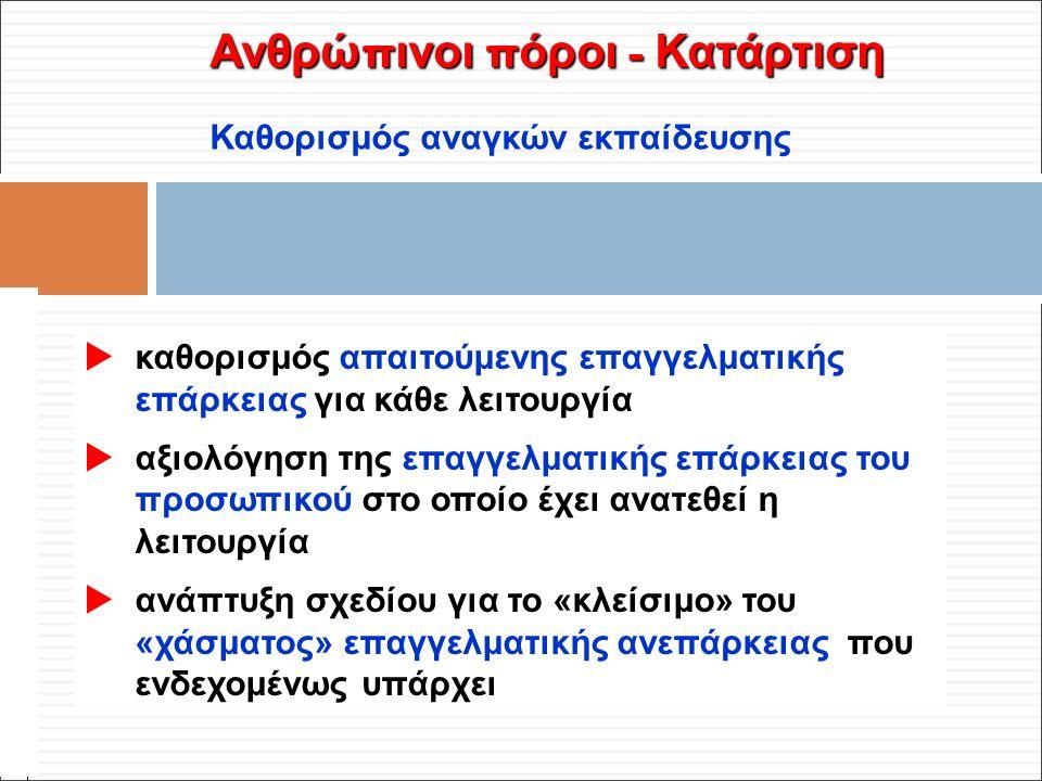 Φ. Κρόκος - ΔΙΠ 51 / ΑΘΗ-2, 3η ΟΣΣ / 2013-01-19 Ανθρώ π ινοι π όροι - Κατάρτιση Καθορισμός αναγκών εκπαίδευσης  καθορισμός απαιτούμενης επαγγελματική