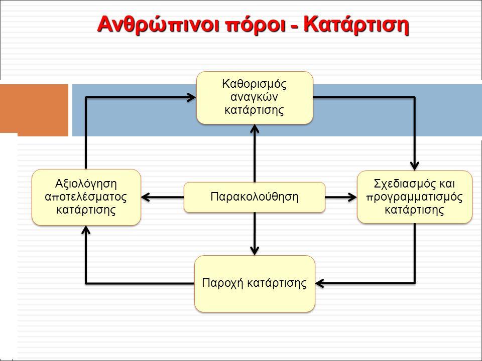 Φ. Κρόκος - ΔΙΠ 51 / ΑΘΗ-2, 3η ΟΣΣ / 2013-01-19 Ανθρώ π ινοι π όροι - Κατάρτιση Καθορισμός αναγκών κατάρτισης Αξιολόγηση α π οτελέσματος κατάρτισης Σχ