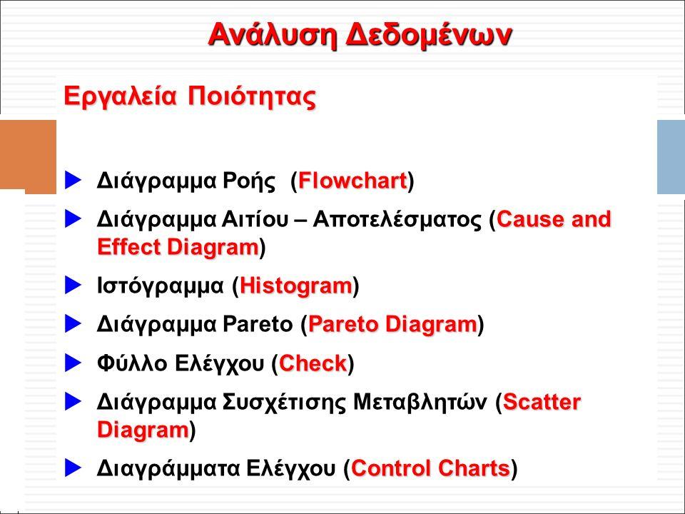 Φ. Κρόκος - ΔΙΠ 51 / ΑΘΗ-2, 3η ΟΣΣ / 2013-01-19 Ανάλυση Δεδομένων Εργαλεία Ποιότητας Flowchart  Διάγραμμα Ροής (Flowchart) Cause and Effect Diagram 