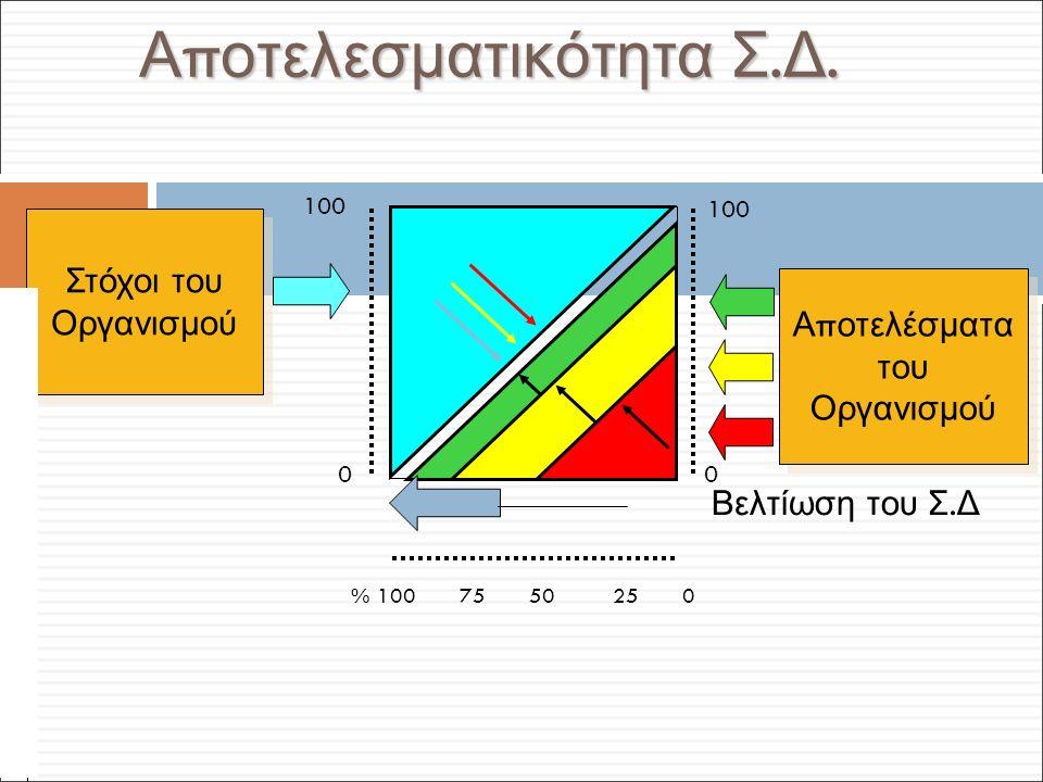 Φ. Κρόκος - ΔΙΠ 51 / ΑΘΗ-2, 3η ΟΣΣ / 2013-01-19 Α π οτελεσματικότητα Σ.