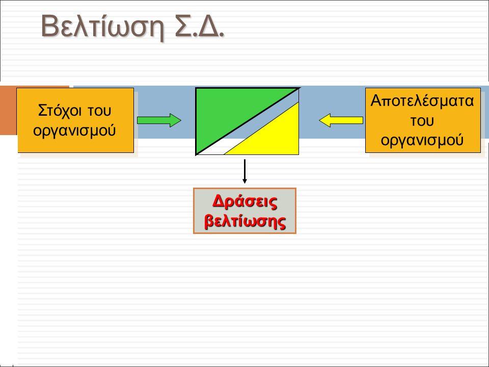 Φ. Κρόκος - ΔΙΠ 51 / ΑΘΗ-2, 3η ΟΣΣ / 2013-01-19 Βελτίωση Σ. Δ. Στόχοι του οργανισμού Α π οτελέσματα του οργανισμού Δράσεις βελτίωσης NNNNNNNnNNNNNNNn
