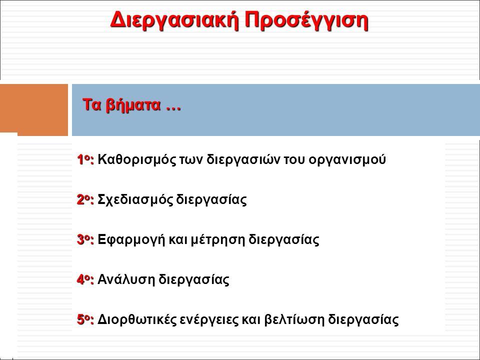 Φ. Κρόκος - ΔΙΠ 51 / ΑΘΗ-2, 3η ΟΣΣ / 2013-01-19 1 ο : 1 ο : Καθορισμός των διεργασιών του οργανισμού 2 ο : 2 ο : Σχεδιασμός διεργασίας 3 ο : 3 ο : Εφα