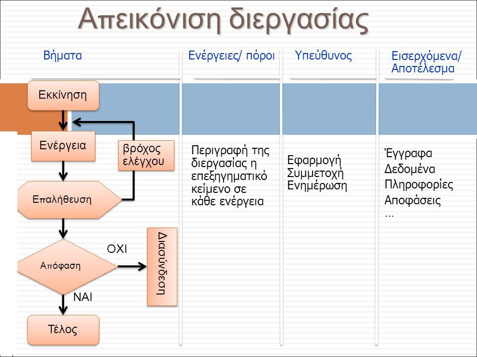 Φ. Κρόκος - ΔΙΠ 51 / ΑΘΗ-2, 3η ΟΣΣ / 2013-01-19 ΒήματαΕνέργειες/ πόροιΥπεύθυνοςΕισερχόμενα/ Αποτέλεσμα Περιγραφή της διεργασίας η επεξηγηματικό κείμεν